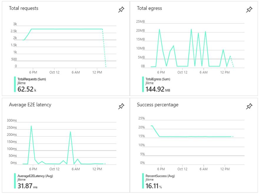 Blob storage metrics