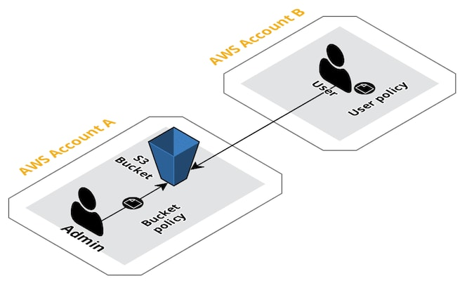 Cross-account access overview