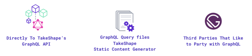 Directly with the GraphQL API, Using the SSG, Third parties like Gatsby
