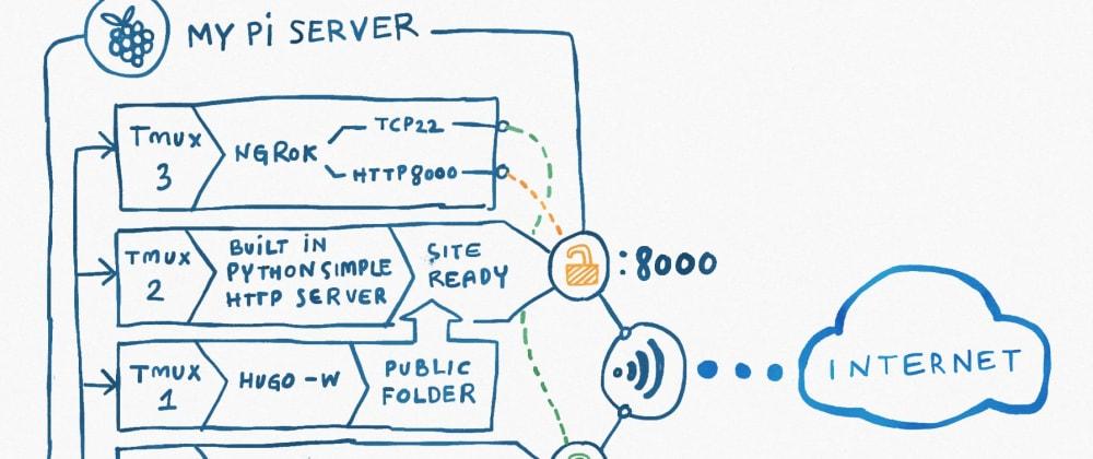 Cover image for How I run a hugo site on pi server