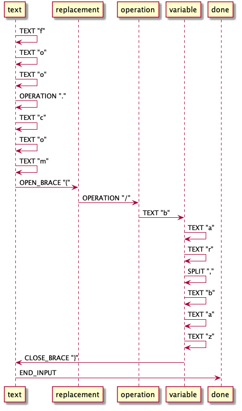 Example Sequence