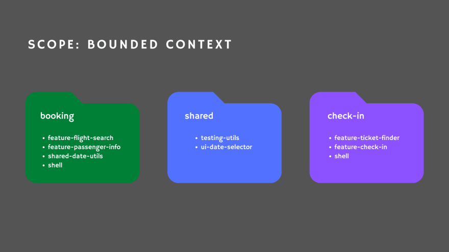 Listing 3. Grouping folders by scope Bounded Context group workspace libraries based on the Bounded Context where they are used.