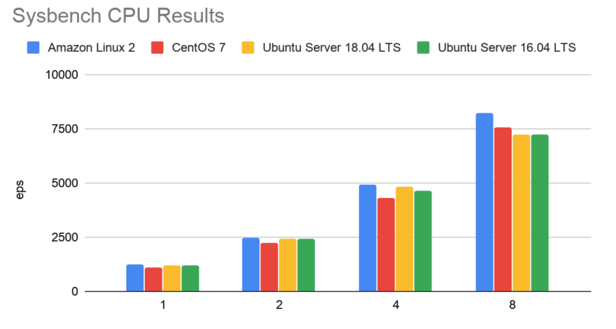 OS Performance of Sysbench