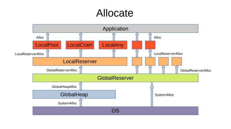 Allocate.png