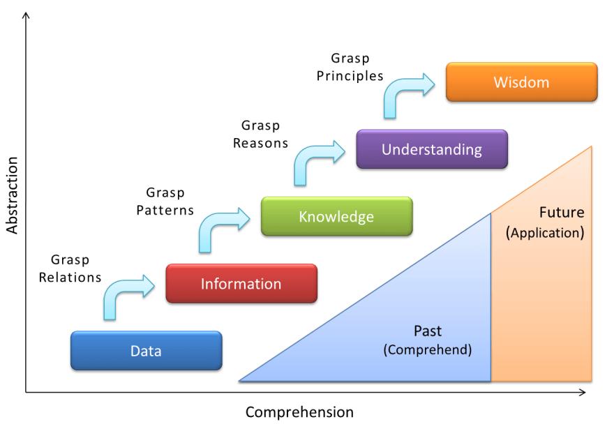 Knowledge contimuum