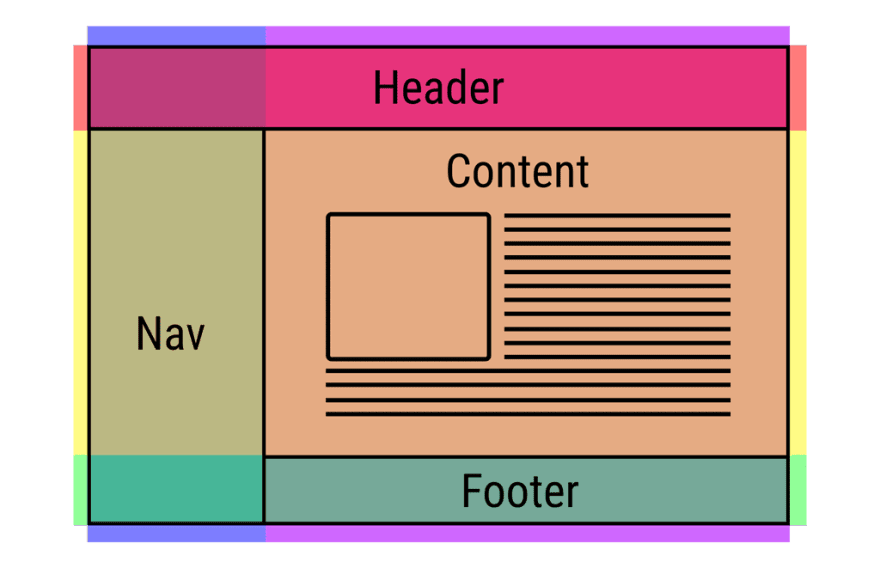CSS grids and subgrids