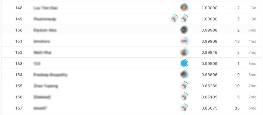 Kaggle leaderboard