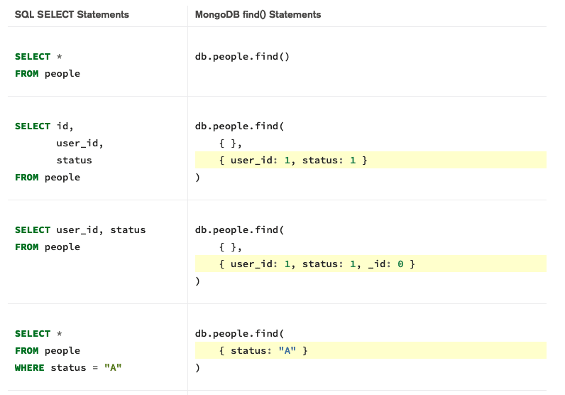 SQL/Mongo conversion chart
