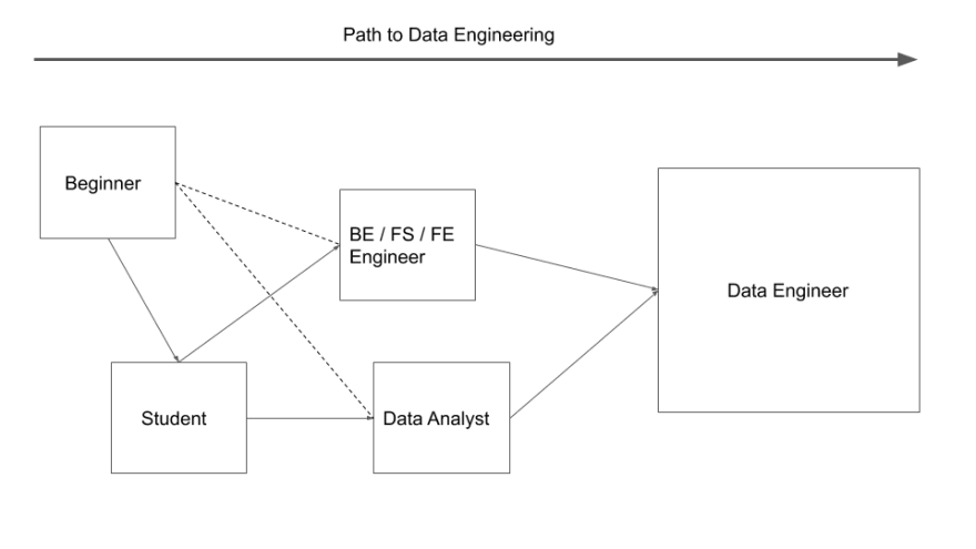 Path to data engineering