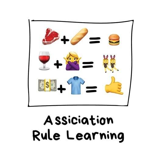 visual example of the association rule learning model