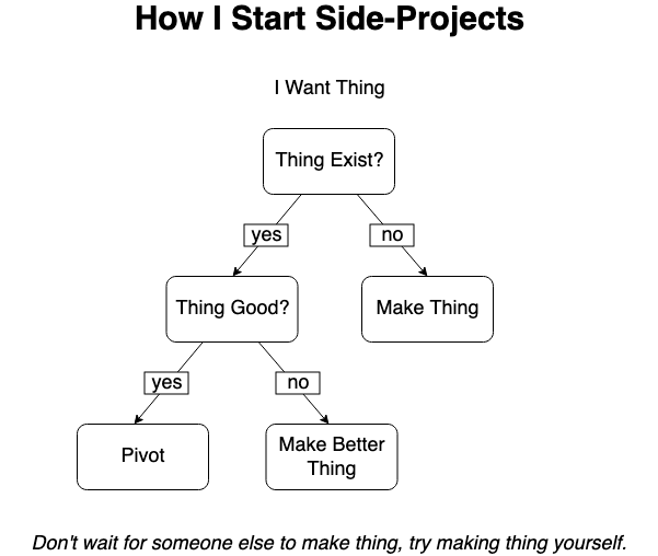 Side-Project-Decision-Tree