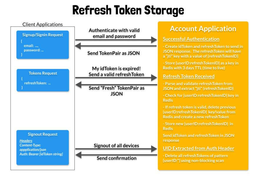 How We Use Token Storage