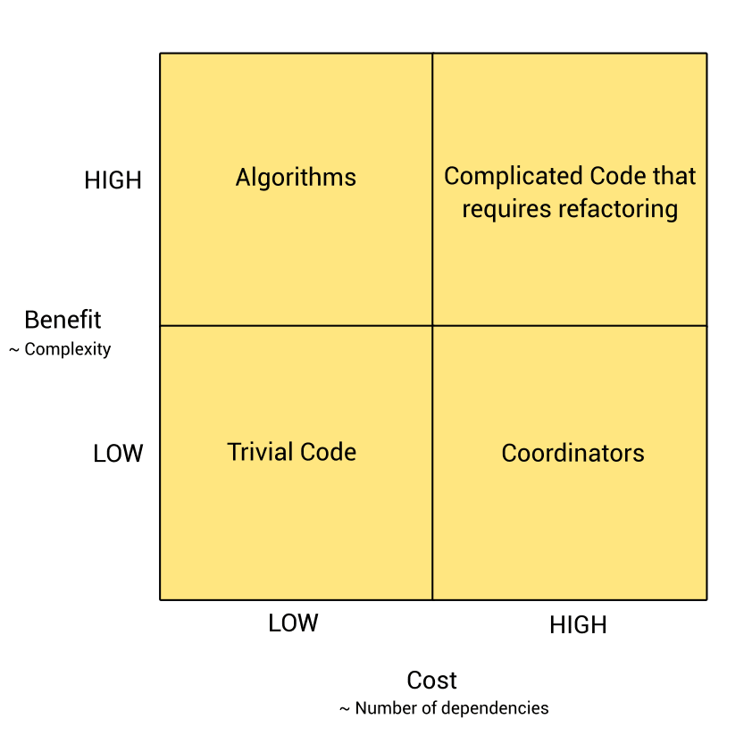 cost benefit analysis diagram unit tests
