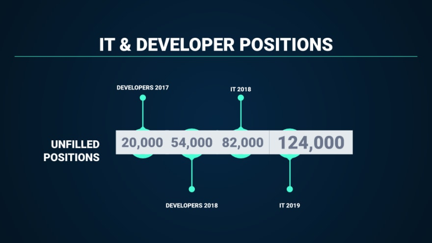 Unfilled IT and developer positions in Germany in 2017 and 2018.