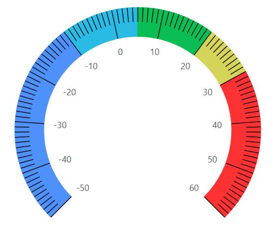 Temperature Range Indicator