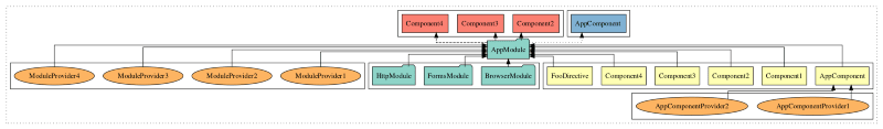 Compodoc Dependency Graph(NGD)