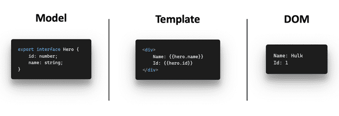 Data-Template-DOM