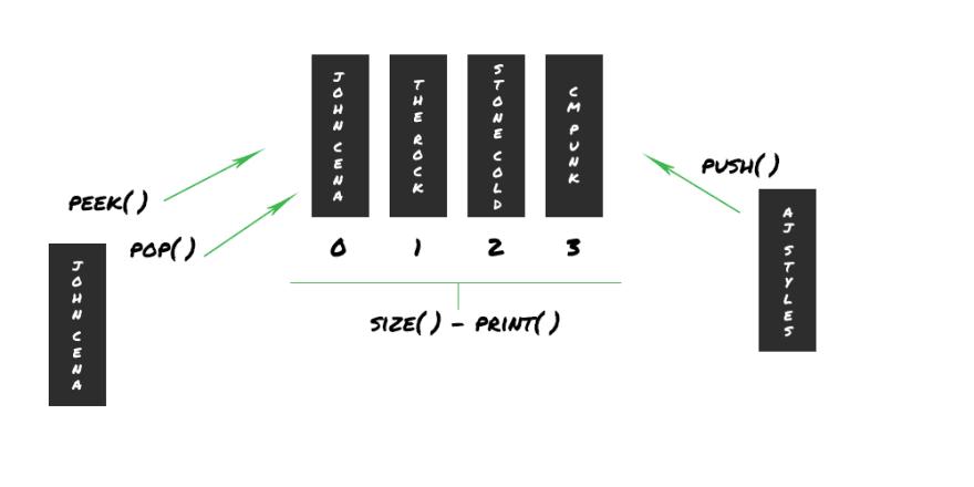 graphic representation of a queue