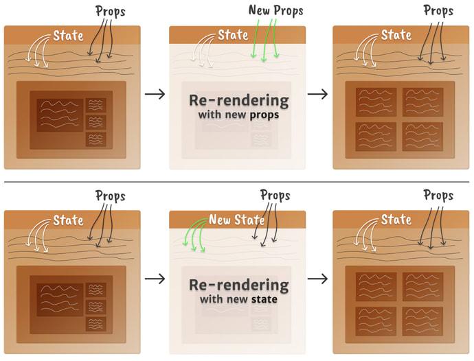 Modelo mental de uma re-renderização do componente React quando props ou mudança de estado acontecem, mais limpo do que na parte 1