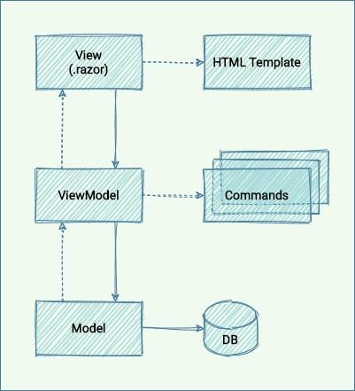 General MVVM Idea