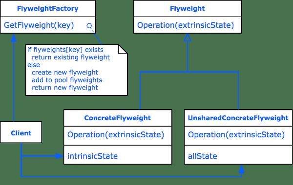 Design Pattern Flyweight