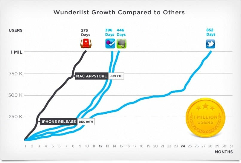 Wunderlist growth in the first year.