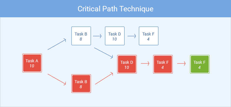 critical path technique