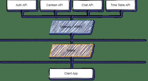Gateway topology