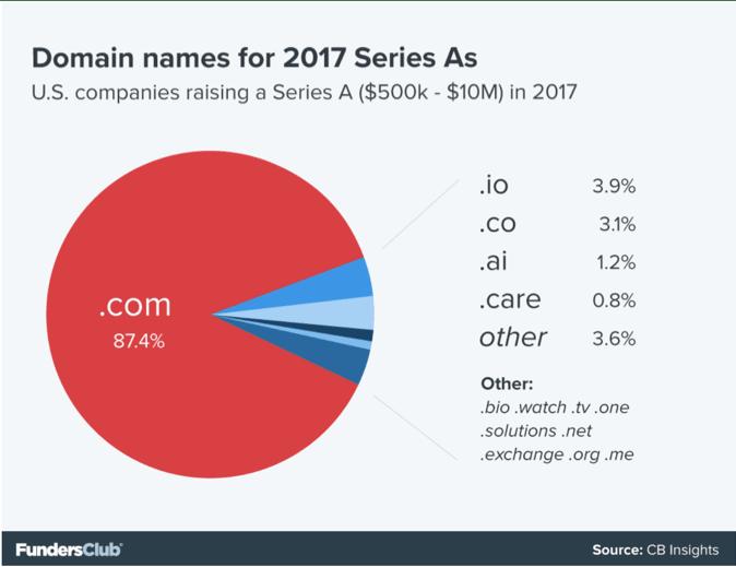 .com series A funding