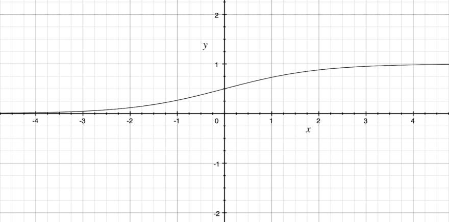 Sigmoid graph