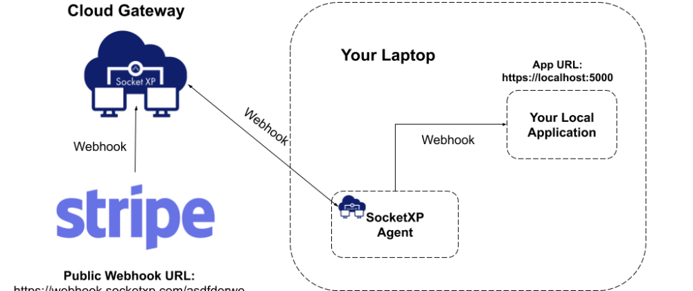 Cover image for How to receive Stripe webhooks on your localhost for development and testing