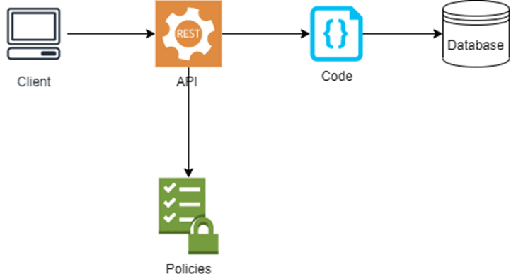 App architecture with Scaled Access