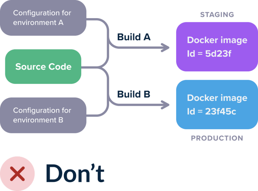 Hardcoding configuration in containers