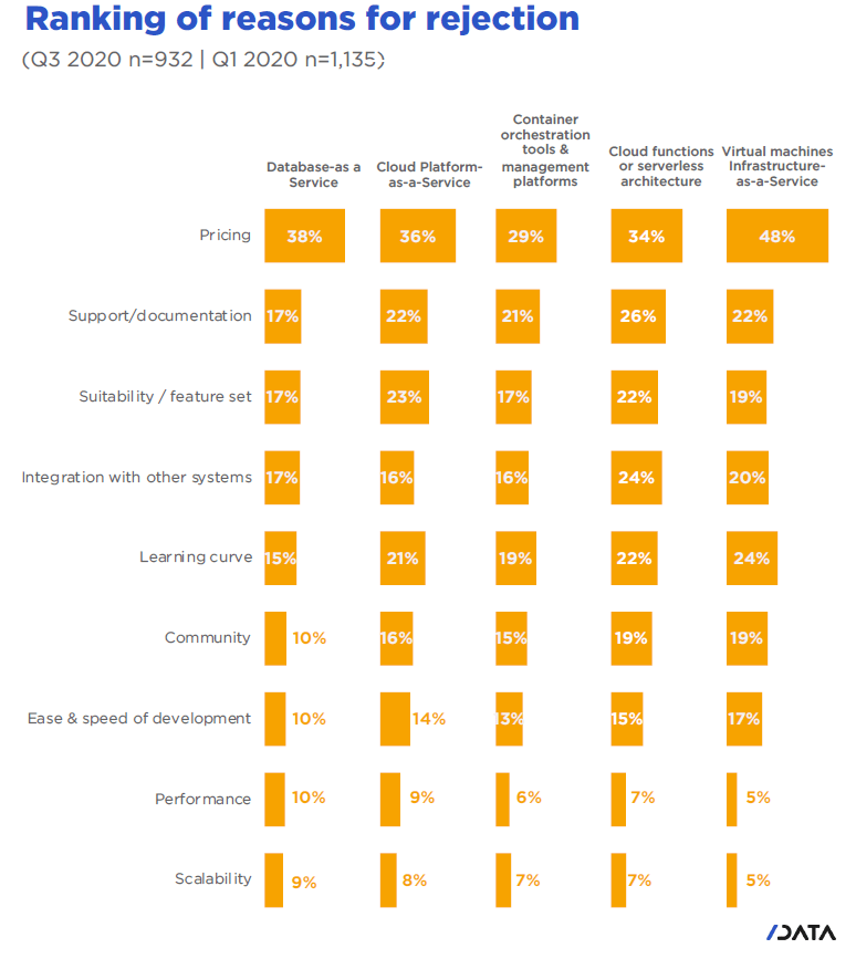 Why do developers adopt or reject cloud technologies - ranking of reasons for rejection.