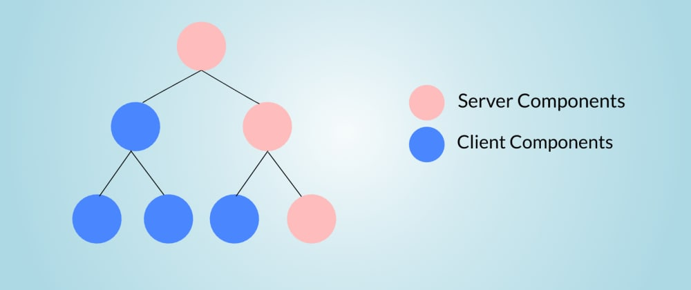 Cover image for What Are React Server Components?