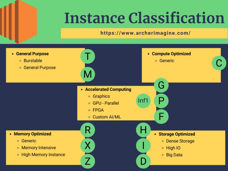 AWS Made Easy   AWS EC2   Instance Classification