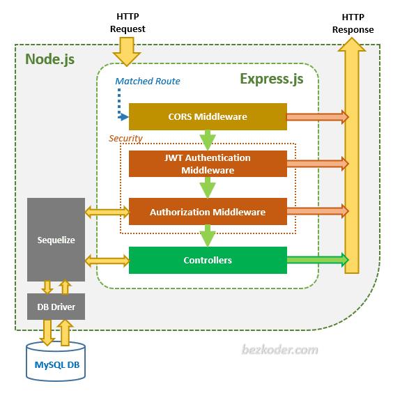 jwt-authentication-node-js-angular-11-login-registration-architecture