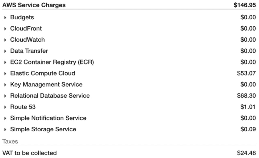 AWS Charges