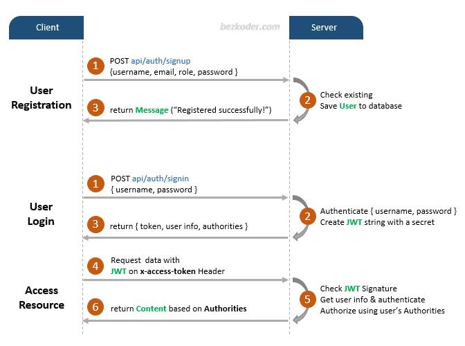node-js-login-postgresql-example-flow