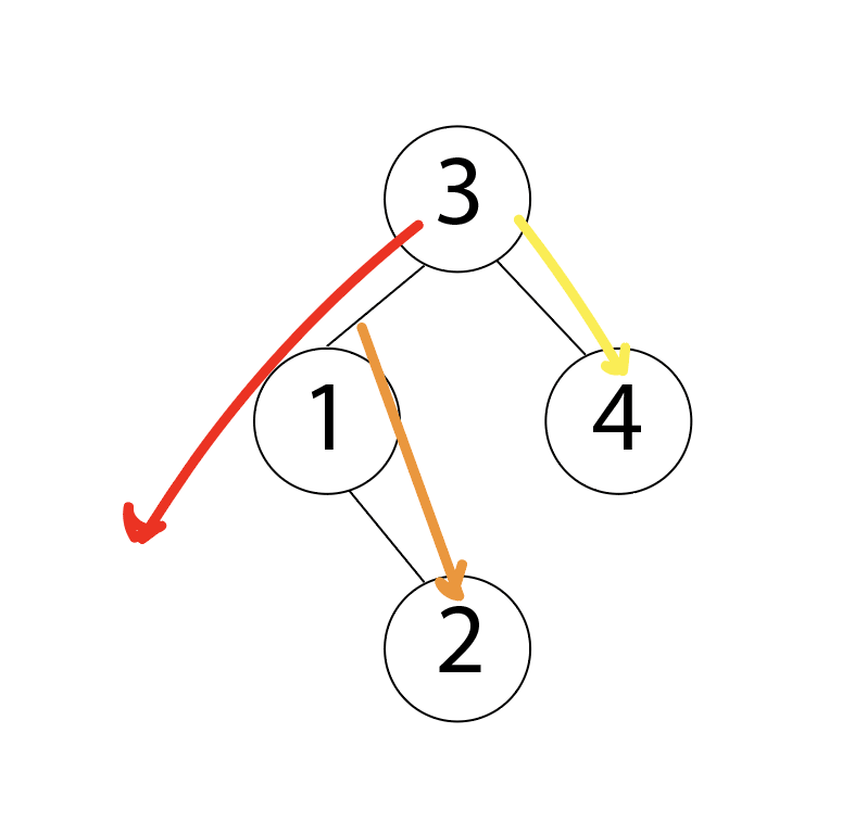 depth first search path through a binary search tree