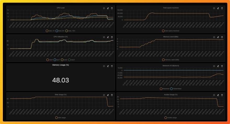 SigNoz custom metrics dashboard