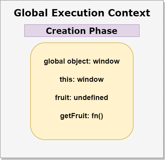 Creation Phase