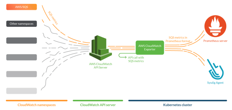 AWS SQS metrics are available in CloudWatch. The Prometheus Exporter polls them through the CloudWatch API and makes them available in Prometheus format for Prometheus Servers and Sysdig Agents.