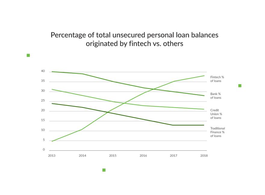 lending startups-personal-loan-balances