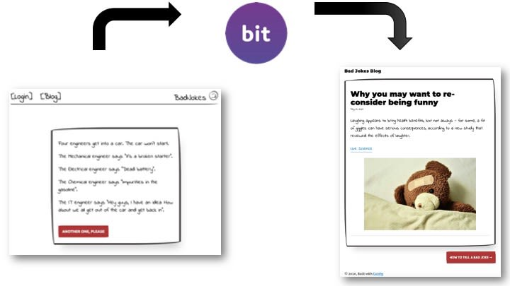 Publishing components from the app and installing them in the blog