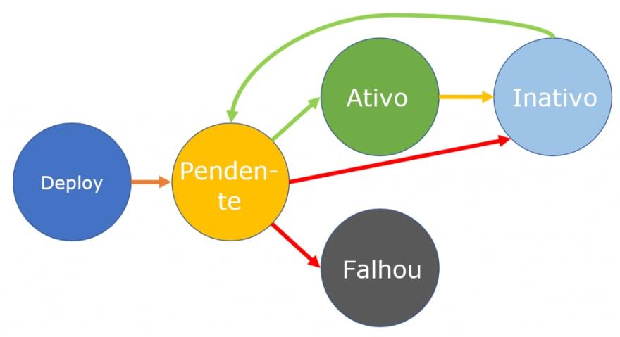 Fluxograma do ciclo de vida de uma função