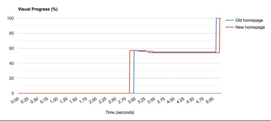 Graph comparing time to fully render homepage before and after optimizations. Homepage loads around 0.2 second faster after optimizations.
