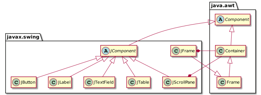 Swing components' hierarchy class diagram