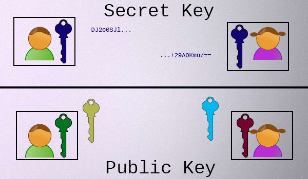 Secret Key Cryptography vs Public Key Cryptography