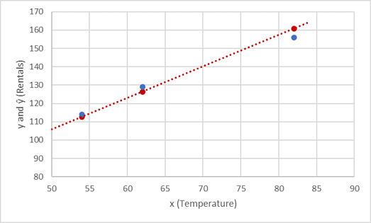 Plotted Function